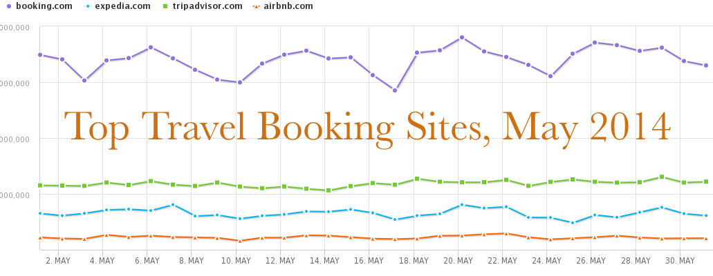 graph of hotel search