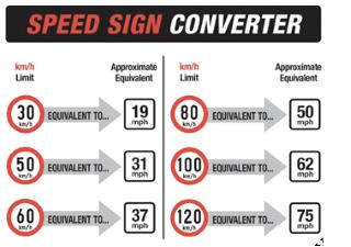 speed converter